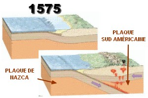 Subduction plaque de Nazca